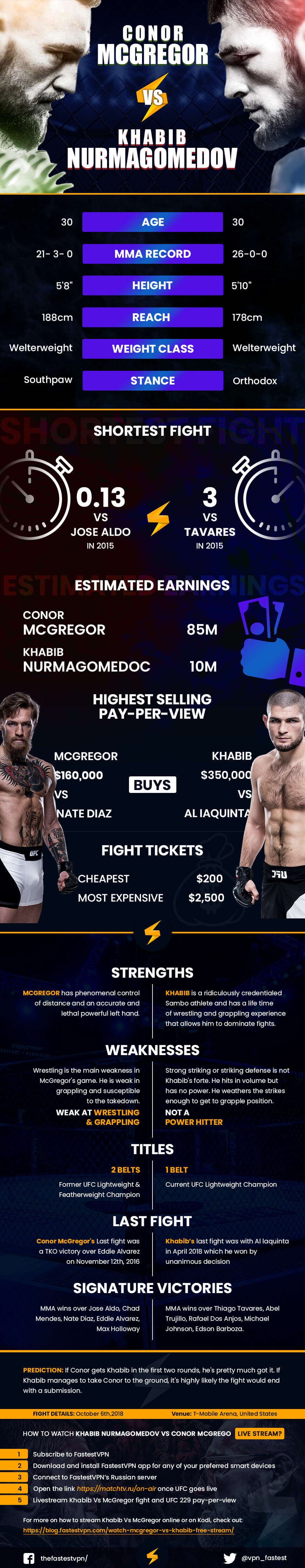 mcgregor vs khabib fight